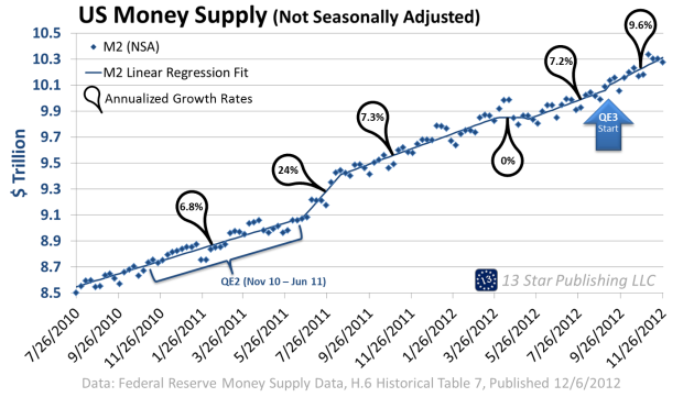 US Money Supply 12-9-2012