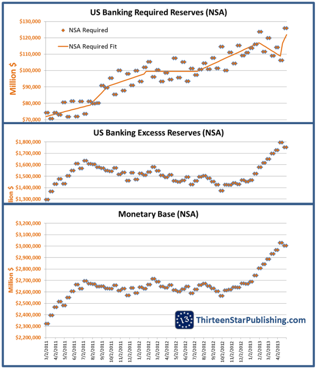 US Banking Reserves plus M0 NSA 9MAY2013