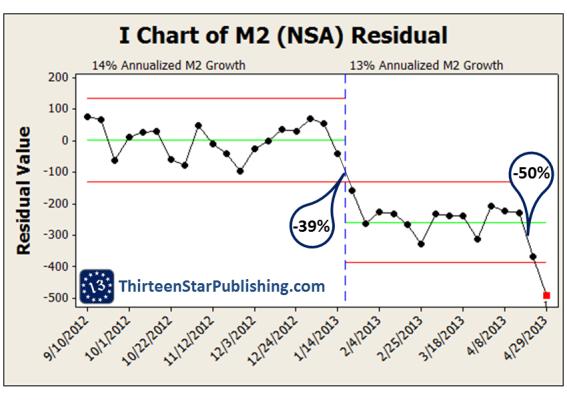 US-M2-NSA-Growth-9MAY2013-Residuals