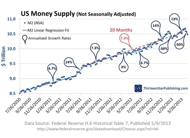 US-M2-NSA-Growth-9MAY2013