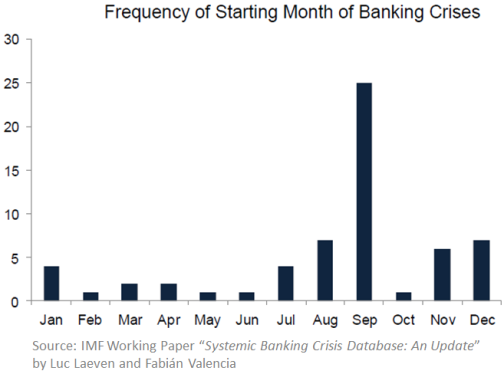 Banking_Crisis_Frequency-WP-12-163