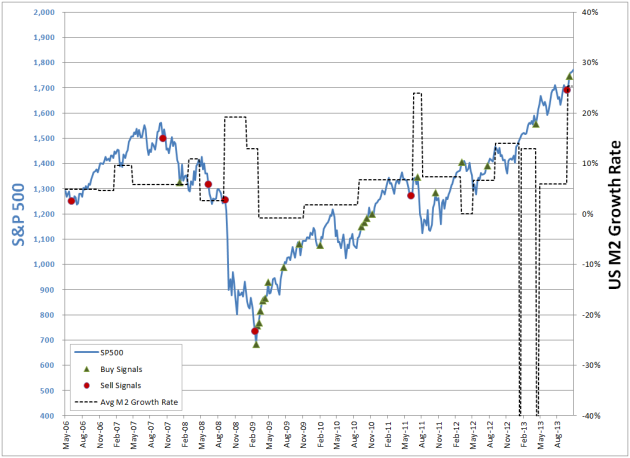2013-NOV-M2growth-SP500-Comparison